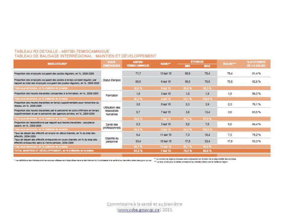 Commissaire à la santé et au bien-être (www.csbe.gouv.qc.ca) 2011www.csbe.gouv.qc.ca