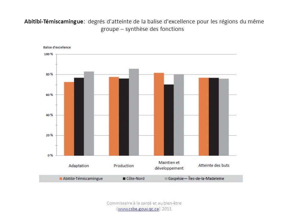 Abitibi-Témiscamingue: degrés d atteinte de la balise d excellence pour les régions du même groupe – production Commissaire à la santé et au bien-être (www.csbe.gouv.qc.ca) 2011www.csbe.gouv.qc.ca