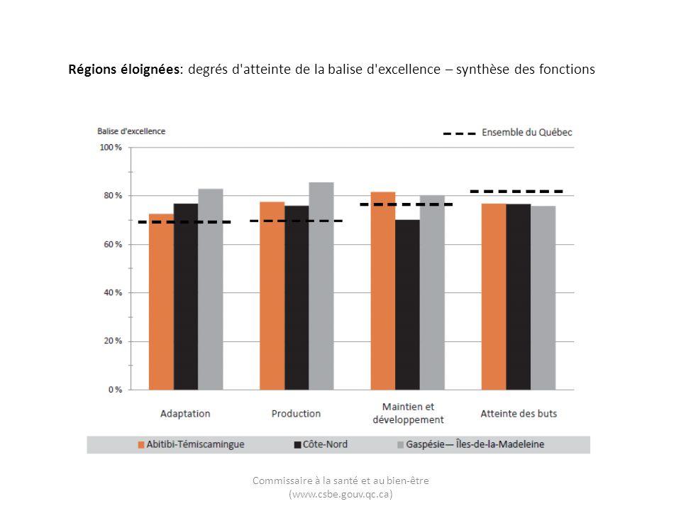 Abitibi-Témiscamingue: degrés d atteinte de la balise d excellence – adaptation Commissaire à la santé et au bien-être (www.csbe.gouv.qc.ca) 2011www.csbe.gouv.qc.ca