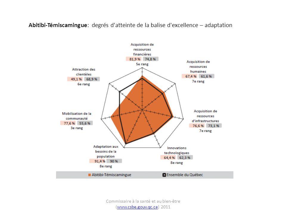 Abitibi-Témiscamingue: degrés d atteinte de la balise d excellence pour les régions du même groupe – atteinte des buts Commissaire à la santé et au bien-être (www.csbe.gouv.qc.ca) 2011www.csbe.gouv.qc.ca
