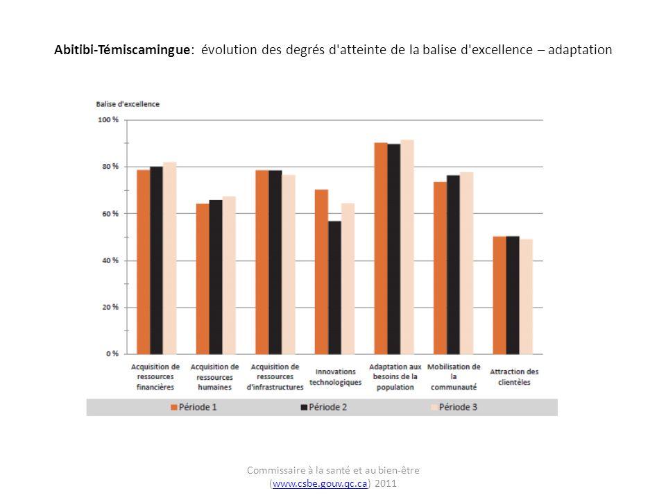 Abitibi-Témiscamingue: évolution des degrés d atteinte de la balise d excellence – adaptation Commissaire à la santé et au bien-être (www.csbe.gouv.qc.ca) 2011www.csbe.gouv.qc.ca