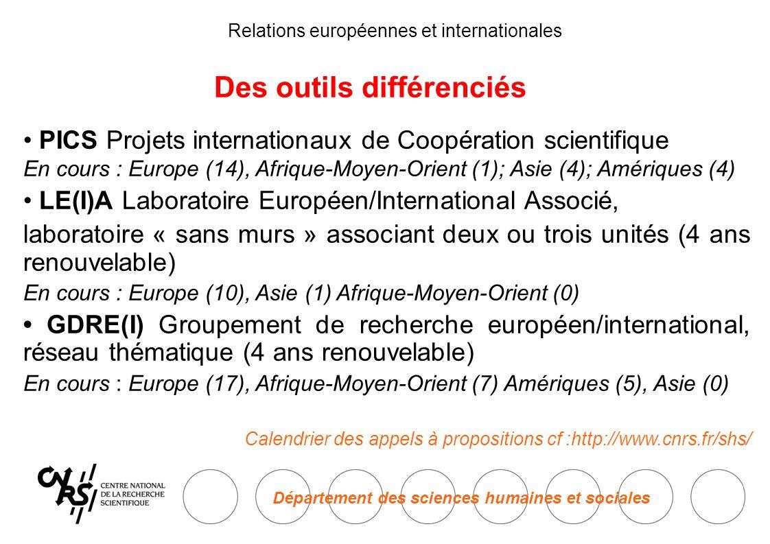 Département des sciences humaines et sociales Relations européennes et internationales Des outils différenciés • PICS Projets internationaux de Coopération scientifique En cours : Europe (14), Afrique-Moyen-Orient (1); Asie (4); Amériques (4) • LE(I)A Laboratoire Européen/International Associé, laboratoire « sans murs » associant deux ou trois unités (4 ans renouvelable) En cours : Europe (10), Asie (1) Afrique-Moyen-Orient (0) • GDRE(I) Groupement de recherche européen/international, réseau thématique (4 ans renouvelable) En cours : Europe (17), Afrique-Moyen-Orient (7) Amériques (5), Asie (0) Calendrier des appels à propositions cf :http://www.cnrs.fr/shs/