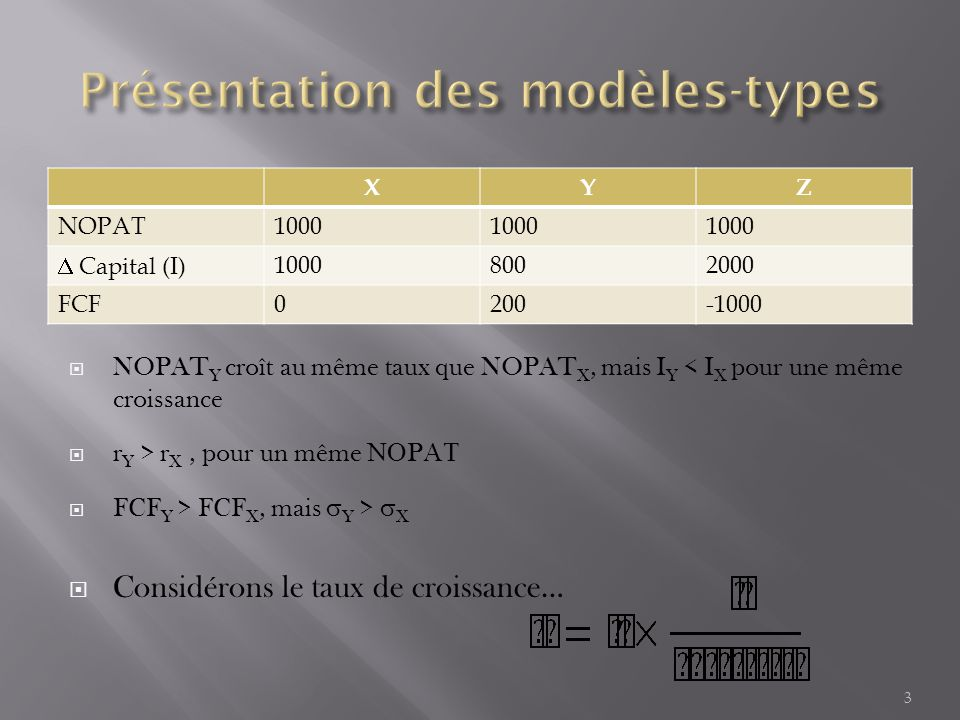 XYZ NOPAT1000  Capital (I)10008002000 FCF0200-1000 3  NOPAT Y croît au même taux que NOPAT X, mais I Y < I X pour une même croissance  r Y > r X, pour un même  P   FCF Y > FCF X, mais  Y >  X  Considérons le taux de croissance…