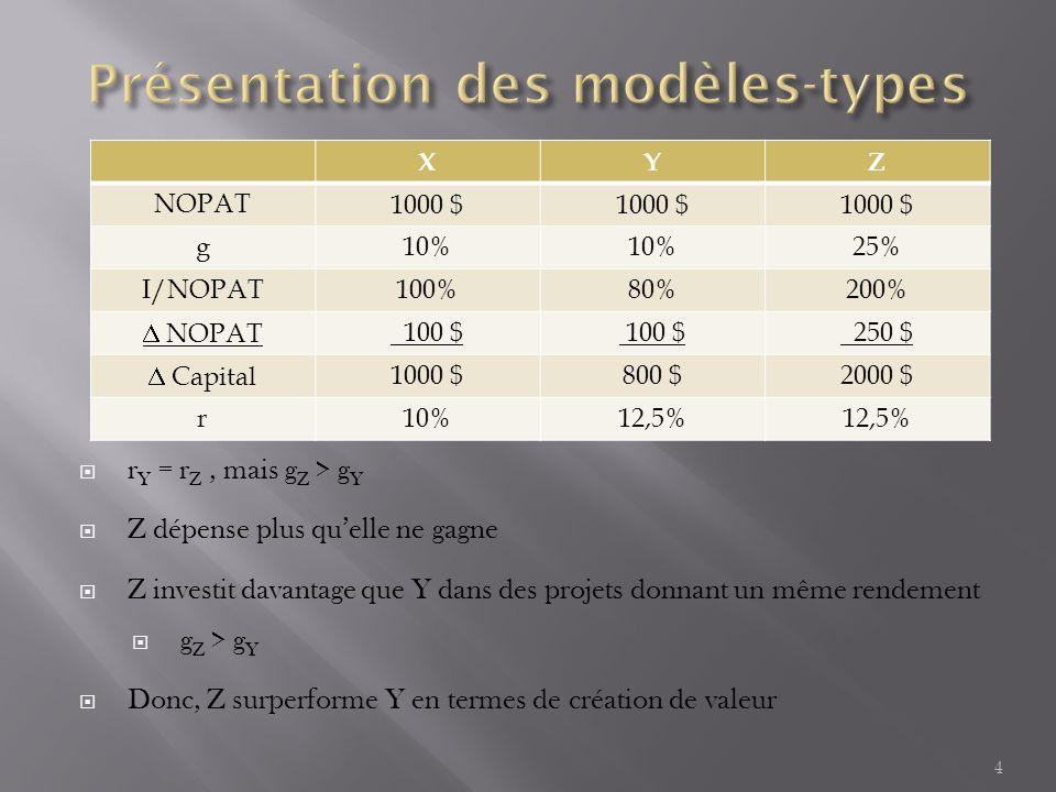  r Y = r Z, mais g Z > g Y  Z dépense plus qu'elle ne gagne  Z investit davantage que Y dans des projets donnant un même rendement  g Z > g Y  Donc, Z surperforme Y en termes de création de valeur 4 XYZ NOPAT 1000 $ g 10% 25% I/NOPAT100%80%200%  NOPAT 100 $ 250 $  Capital1000 $800 $2000 $ r10%12,5%