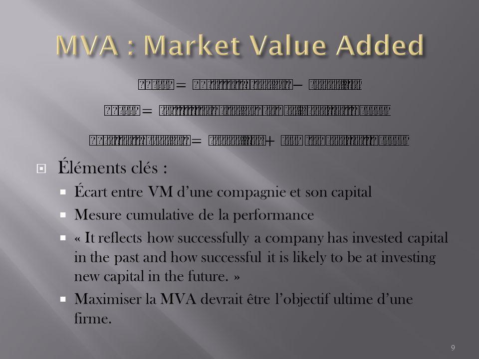 TypeCompagnierr – c* Capital moyen EVA moyenne MVA moyenne X - United Technologies 12,2%-3,4%7 235,4 $-313,5$-1 415,8$ XSPX15,7%0,4%290,9 $-0,2 $10,7 $ YNoxell27,7%12,2%110,9 $14,5 $296,8 $ ZNovell57,5%42,3%102,6 $37,7 $633 $ Pré-Z McCaw Cellular -17,9%-26,6%632 $-156,7 $2 565 $ La moyenne est calculée sur dix ans.