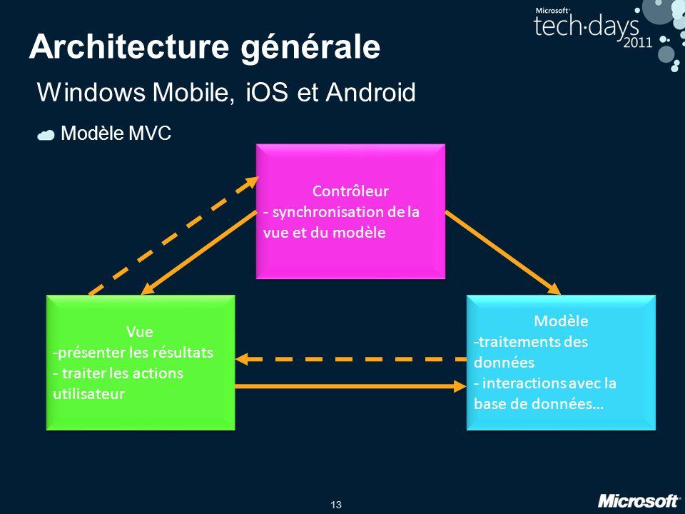13 Architecture générale Modèle -traitements des données - interactions avec la base de données… Modèle -traitements des données - interactions avec l