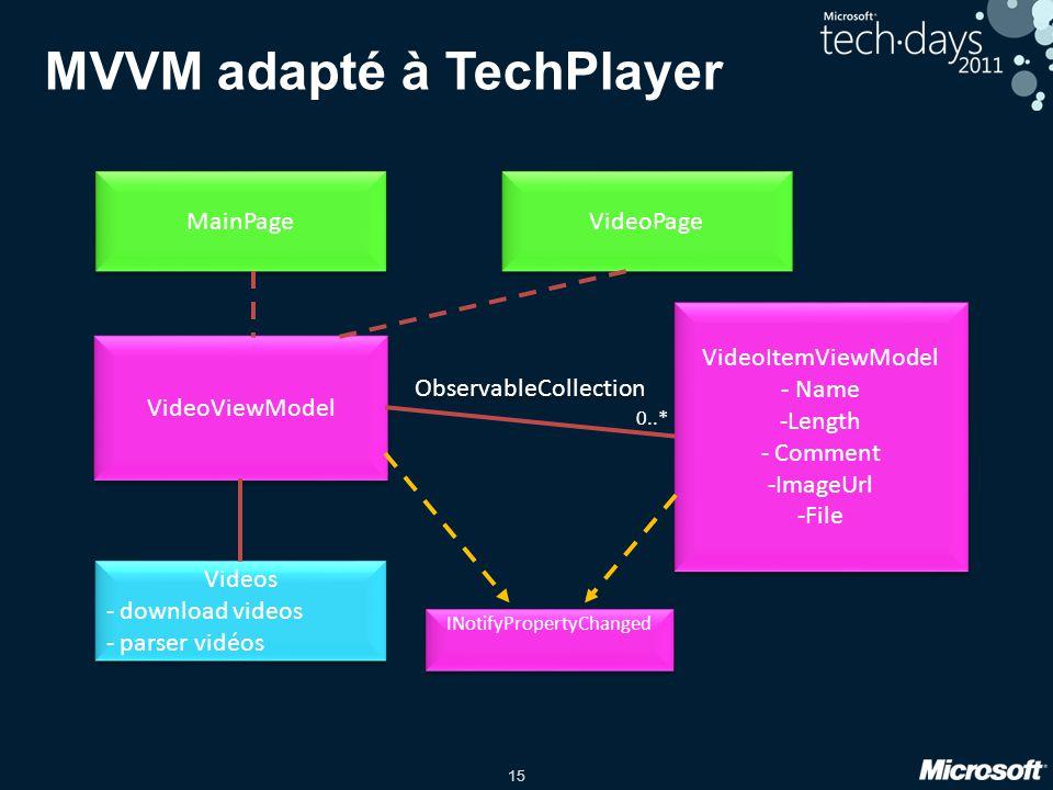 15 MVVM adapté à TechPlayer MainPage VideoItemViewModel - Name -Length - Comment -ImageUrl -File VideoItemViewModel - Name -Length - Comment -ImageUrl