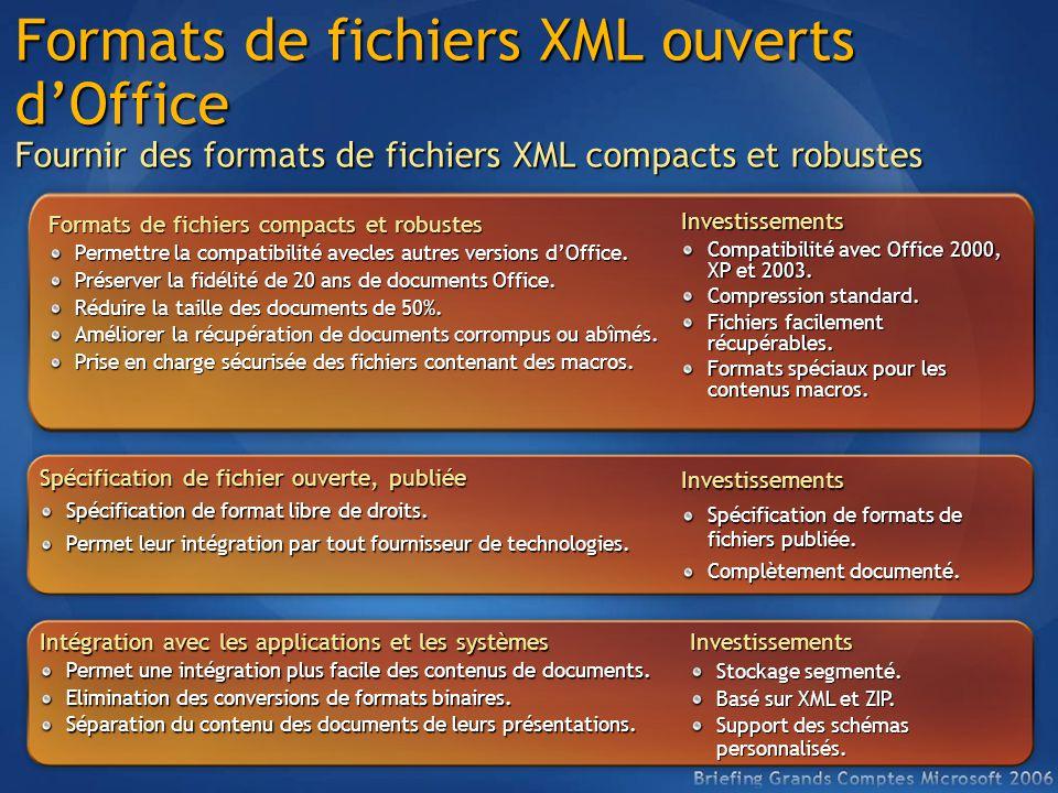 Compatibilité des formats de fichiers Mode de compatibilité : Les formats de fichiers Office 12 sont complètement éditables jusqu'à Office 2000.