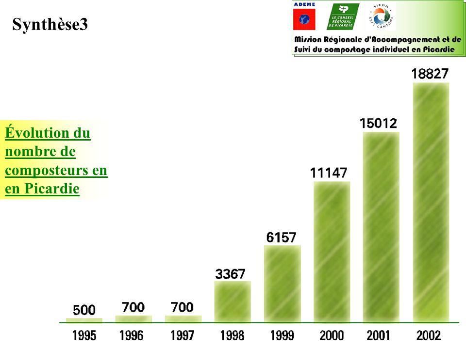 Boîte à outils « compostage individuel » 2003 ADEME / Conseil régional de Picardie ADEME Picardie, Sophie Rouat le 20/06/02 Évolution du nombre de com