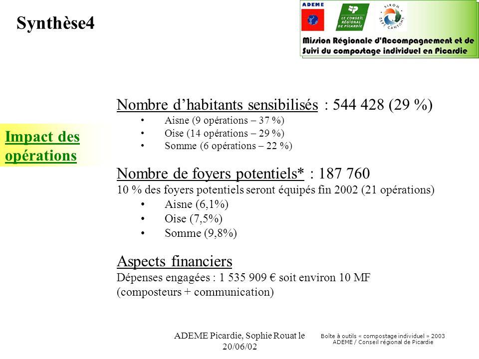 Boîte à outils « compostage individuel » 2003 ADEME / Conseil régional de Picardie ADEME Picardie, Sophie Rouat le 20/06/02 Impact des opérations Nombre d'habitants sensibilisés : 544 428 (29 %) •Aisne (9 opérations – 37 %) •Oise (14 opérations – 29 %) •Somme (6 opérations – 22 %) Nombre de foyers potentiels* : 187 760 10 % des foyers potentiels seront équipés fin 2002 (21 opérations) •Aisne (6,1%) •Oise (7,5%) •Somme (9,8%) Aspects financiers Dépenses engagées : 1 535 909 € soit environ 10 MF (composteurs + communication) Synthèse4