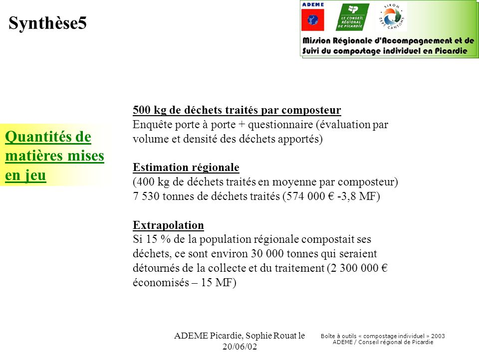 Boîte à outils « compostage individuel » 2003 ADEME / Conseil régional de Picardie ADEME Picardie, Sophie Rouat le 20/06/02 Quantités de matières mises en jeu 500 kg de déchets traités par composteur Enquête porte à porte + questionnaire (évaluation par volume et densité des déchets apportés) Estimation régionale (400 kg de déchets traités en moyenne par composteur) 7 530 tonnes de déchets traités (574 000 € -3,8 MF) Extrapolation Si 15 % de la population régionale compostait ses déchets, ce sont environ 30 000 tonnes qui seraient détournés de la collecte et du traitement (2 300 000 € économisés – 15 MF) Synthèse5