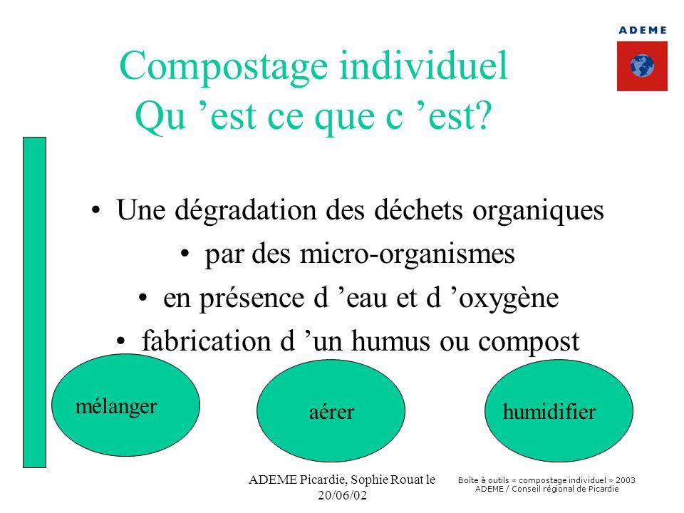 Boîte à outils « compostage individuel » 2003 ADEME / Conseil régional de Picardie ADEME Picardie, Sophie Rouat le 20/06/02 Compostage individuel Qu '
