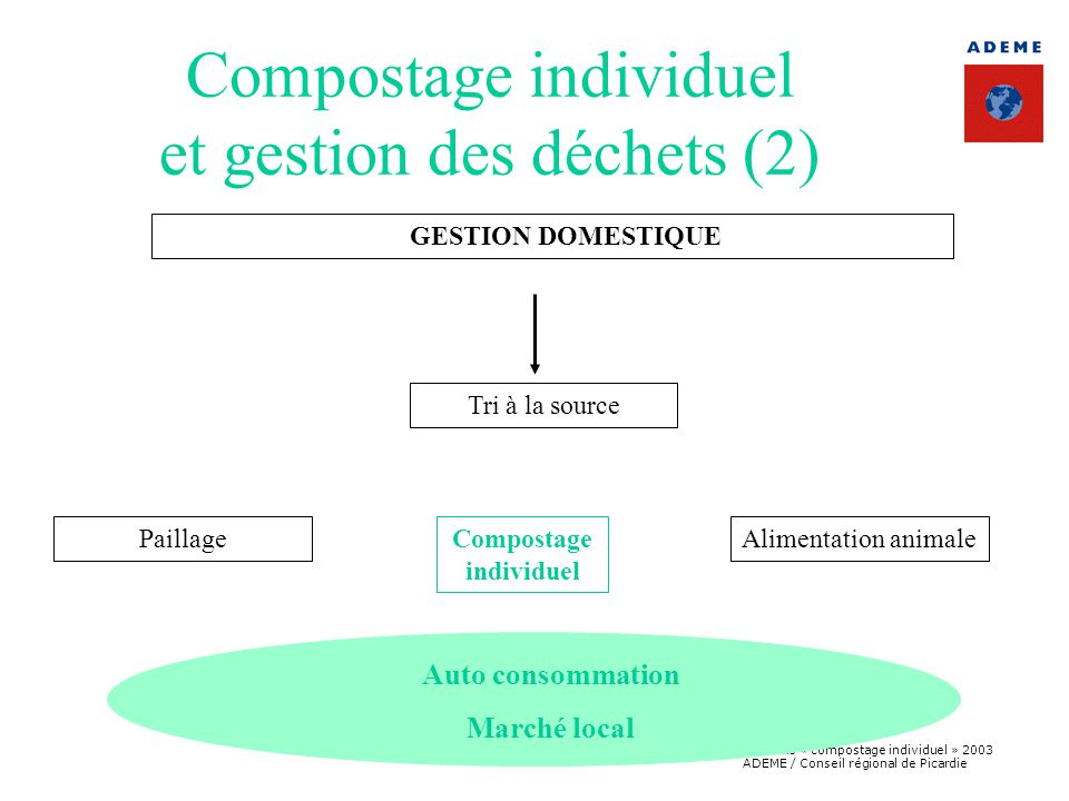 Boîte à outils « compostage individuel » 2003 ADEME / Conseil régional de Picardie Auto consommation Marché local Compostage individuel et gestion des déchets (2) GESTION DOMESTIQUE Tri à la source PaillageCompostage individuel Alimentation animale