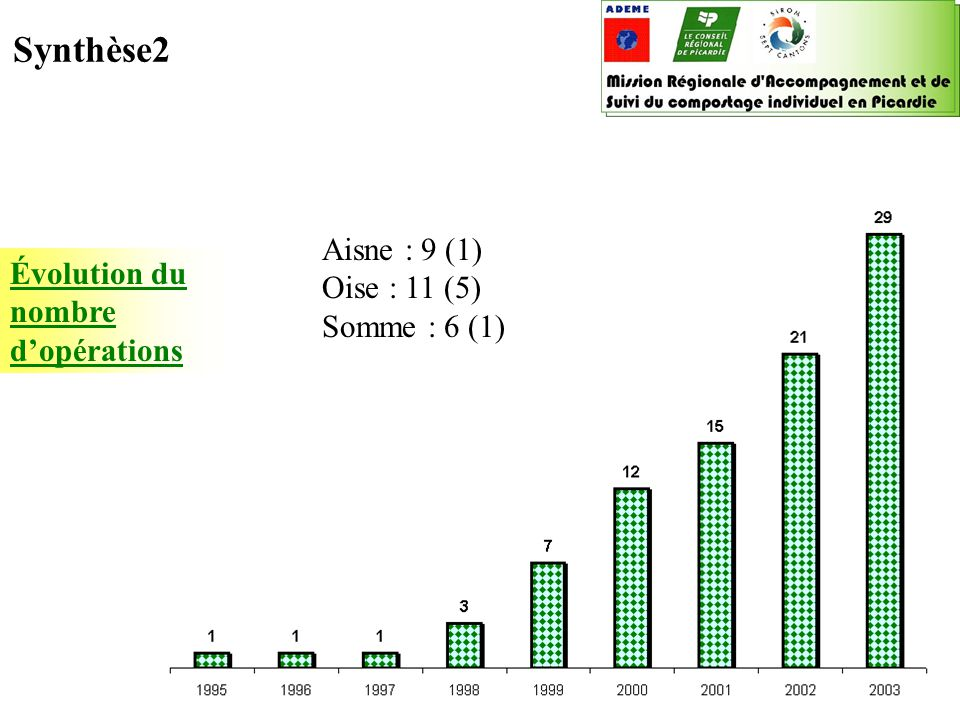 Boîte à outils « compostage individuel » 2003 ADEME / Conseil régional de Picardie ADEME Picardie, Sophie Rouat le 20/06/02 Évolution du nombre de composteurs en en Picardie Synthèse3