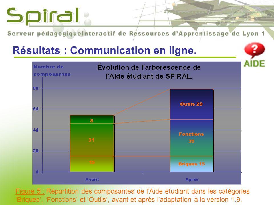 Résultats : Communication en ligne.