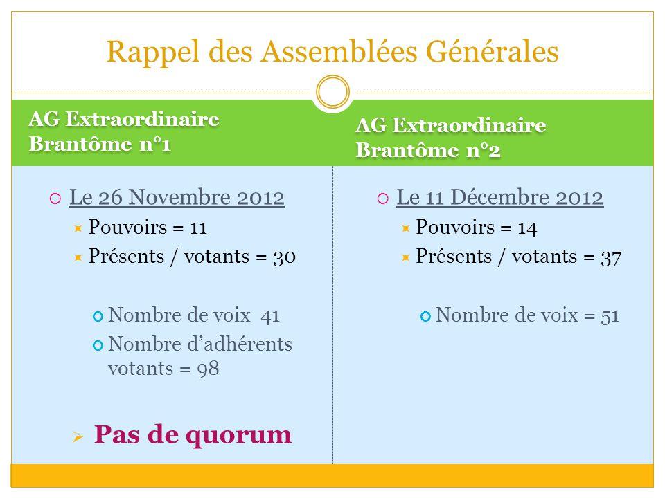 AG Extraordinaire Brantôme n°1 AG Extraordinaire Brantôme n°2  Le 26 Novembre 2012  Pouvoirs = 11  Présents / votants = 30 Nombre de voix 41 Nombre d'adhérents votants = 98  Pas de quorum Rappel des Assemblées Générales  Le 11 Décembre 2012  Pouvoirs = 14  Présents / votants = 37 Nombre de voix = 51
