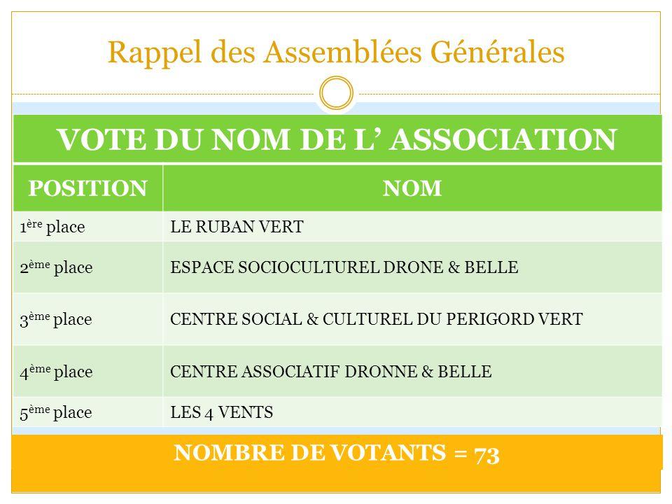Rappel des Assemblées Générales VOTE DU NOM DE L' ASSOCIATION POSITIONNOM 1 ère placeLE RUBAN VERT 2 ème placeESPACE SOCIOCULTUREL DRONE & BELLE 3 ème placeCENTRE SOCIAL & CULTUREL DU PERIGORD VERT 4 ème placeCENTRE ASSOCIATIF DRONNE & BELLE 5 ème placeLES 4 VENTS NOMBRE DE VOTANTS = 73