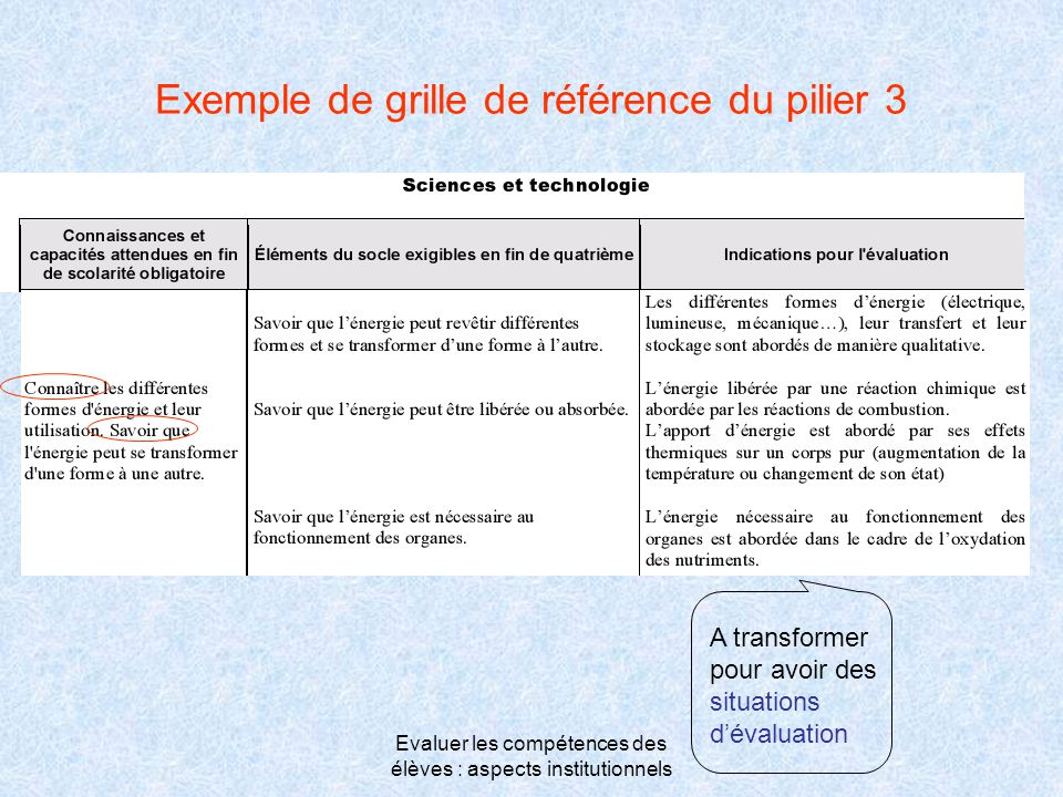 Evaluer les compétences des élèves : aspects institutionnels Exemple de grille de référence du pilier 3 A transformer pour avoir des situations d'éval