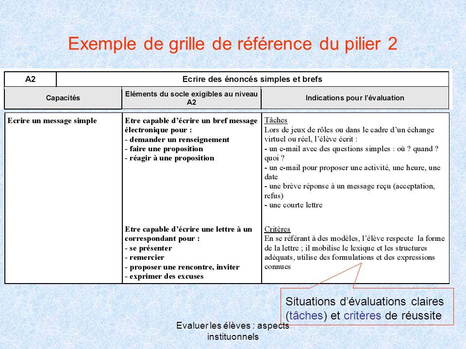 Evaluer les élèves : aspects instituonnels Exemple de grille de référence du pilier 2 Situations d'évaluations claires (tâches) et critères de réussit