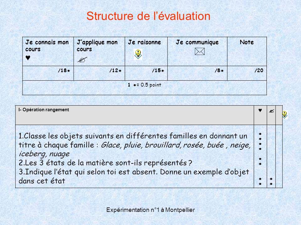Expérimentation n°1 à Montpellier Structure de l'évaluation Je connais mon cours ♥ J'applique mon cours  Je raisonneJe communique  Note /18  /12 