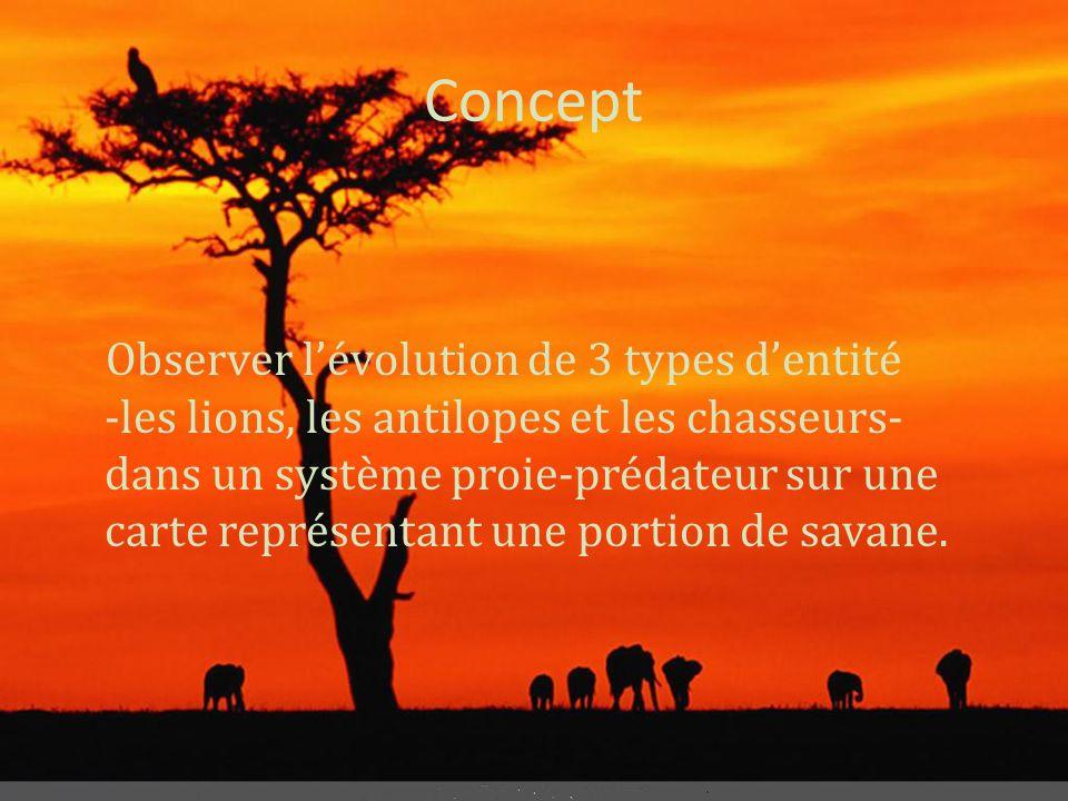 Concept Observer l'évolution de 3 types d'entité -les lions, les antilopes et les chasseurs- dans un système proie-prédateur sur une carte représentan