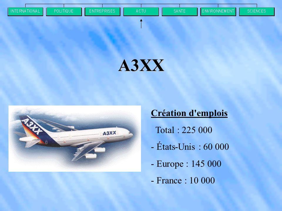 A3XX Création d emplois Total : 225 000 - États-Unis : 60 000 - Europe : 145 000 - France : 10 000