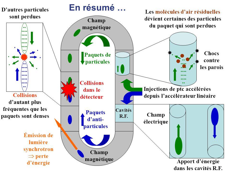 Pour résumer : un collisionneur très simplifié MasterClasses 2009 au LAL 14 Paquets de particules Paquets d'anti- particules Collisions dans le détect