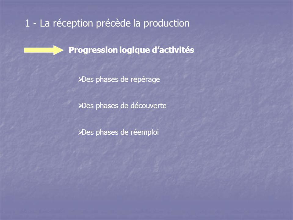 Progression logique d'activités 1 - La réception précède la production  Des phases de repérage  Des phases de découverte  Des phases de réemploi