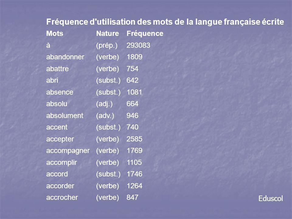 Fréquence d utilisation des mots de la langue française écrite MotsNatureFréquence à(prép.)293083 abandonner(verbe)1809 abattre(verbe)754 abri(subst.)642 absence(subst.)1081 absolu(adj.)664 absolument(adv.)946 accent(subst.)740 accepter(verbe)2585 accompagner(verbe)1769 accomplir(verbe)1105 accord(subst.)1746 accorder(verbe)1264 accrocher(verbe)847 Eduscol