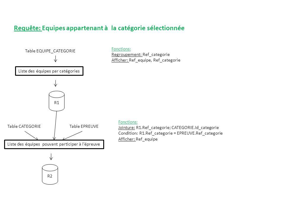 Requête: Equipes appartenant à la catégorie sélectionnée Table EQUIPE_CATEGORIE Liste des équipes par catégories R1 Fonctions: Regroupement: Ref_categ