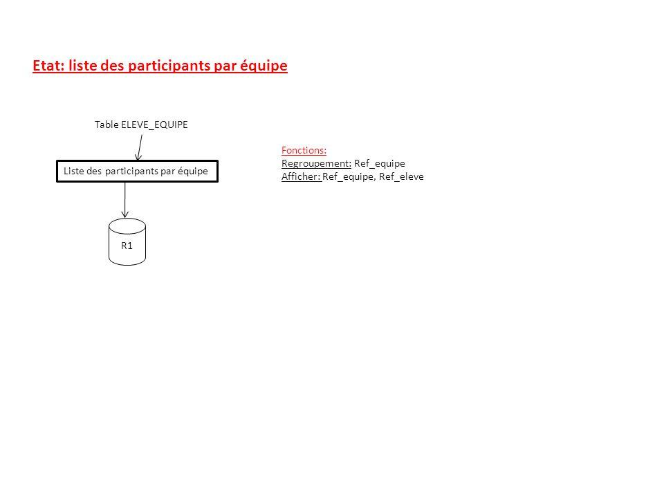 Etat: liste des participants par équipe Table ELEVE_EQUIPE Liste des participants par équipe R1 Fonctions: Regroupement: Ref_equipe Afficher: Ref_equi
