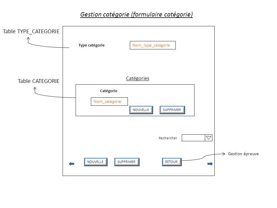 Gestion catégorie (formulaire catégorie) Nom_type_categorie Type catégorie NOUVELLESUPPRIMERRETOUR Rechercher Table CATEGORIE Gestion épreuve Catégori