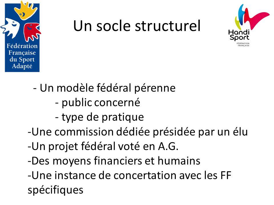 Un socle structurel - Un modèle fédéral pérenne - public concerné - type de pratique -Une commission dédiée présidée par un élu -Un projet fédéral voté en A.G.