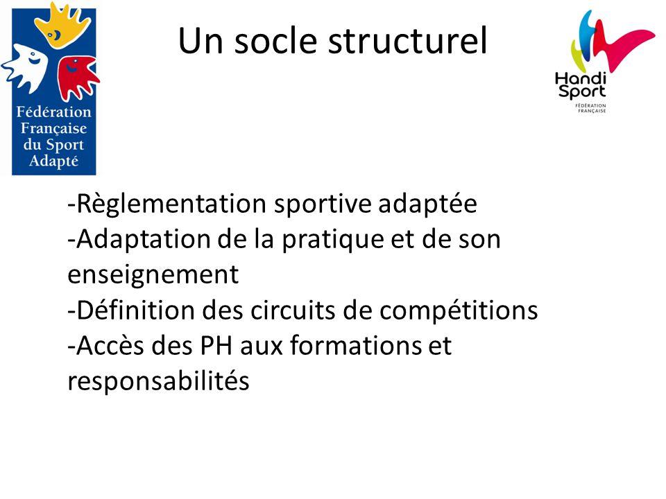 Un socle structurel -Règlementation sportive adaptée -Adaptation de la pratique et de son enseignement -Définition des circuits de compétitions -Accès des PH aux formations et responsabilités