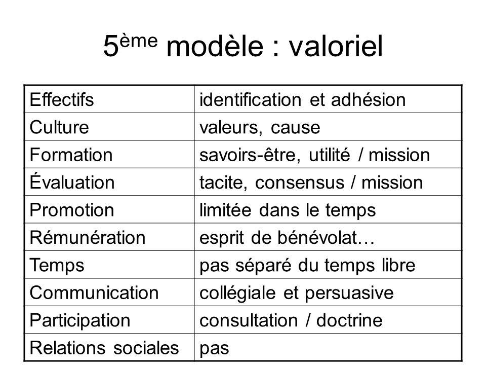 5 ème modèle : valoriel Effectifsidentification et adhésion Culturevaleurs, cause Formationsavoirs-être, utilité / mission Évaluationtacite, consensus