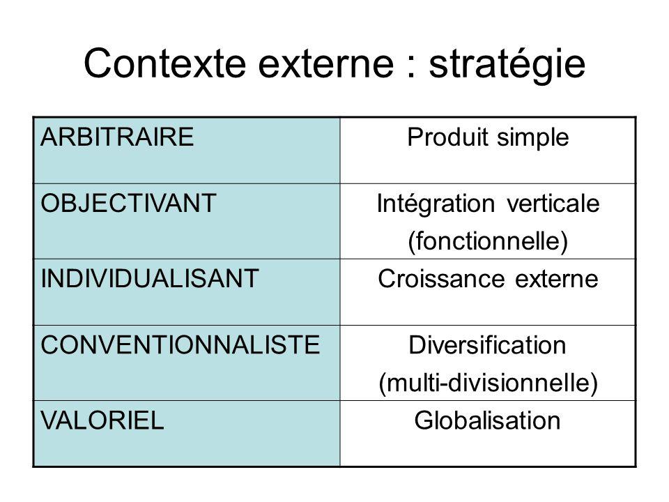 Contexte externe : stratégie ARBITRAIREProduit simple OBJECTIVANTIntégration verticale (fonctionnelle) INDIVIDUALISANTCroissance externe CONVENTIONNAL