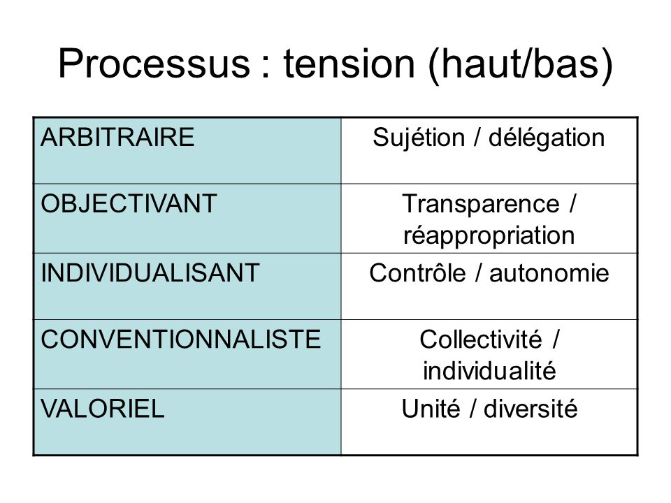 Processus : tension (haut/bas) ARBITRAIRESujétion / délégation OBJECTIVANTTransparence / réappropriation INDIVIDUALISANTContrôle / autonomie CONVENTIO