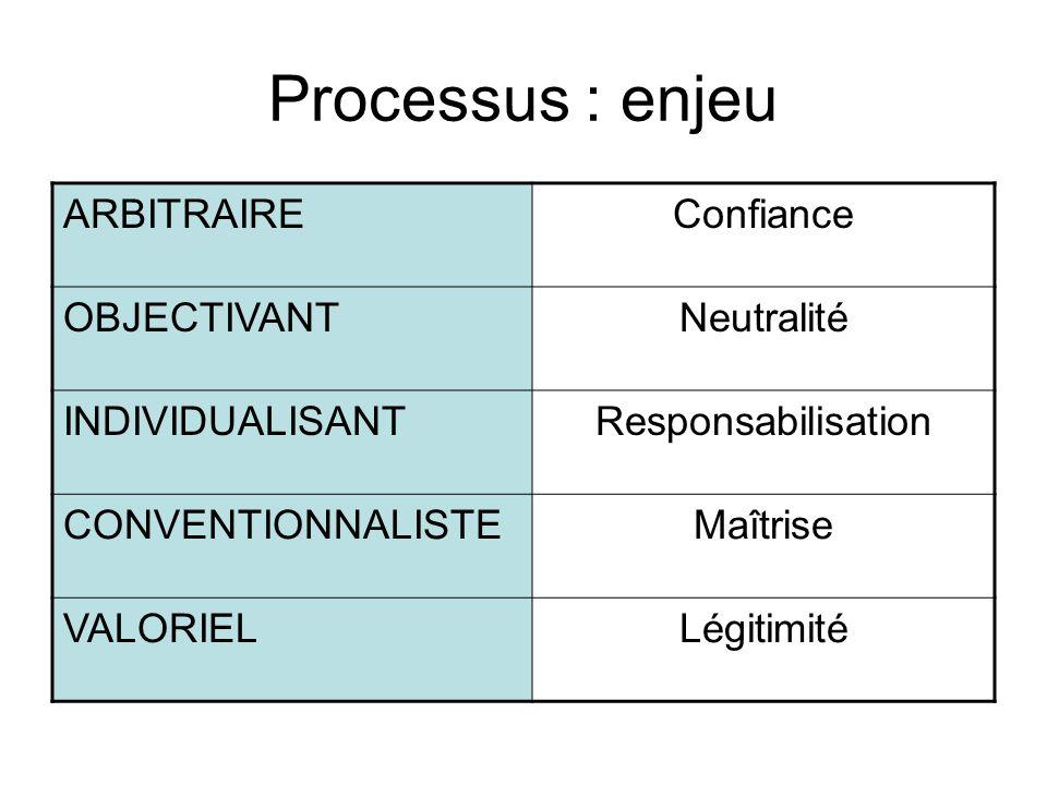 Processus : enjeu ARBITRAIREConfiance OBJECTIVANTNeutralité INDIVIDUALISANTResponsabilisation CONVENTIONNALISTEMaîtrise VALORIELLégitimité