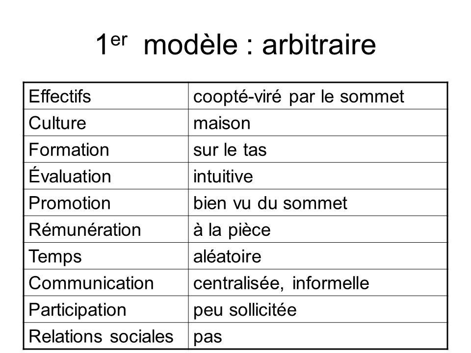 1 er modèle : arbitraire Effectifscoopté-viré par le sommet Culturemaison Formationsur le tas Évaluationintuitive Promotionbien vu du sommet Rémunérat
