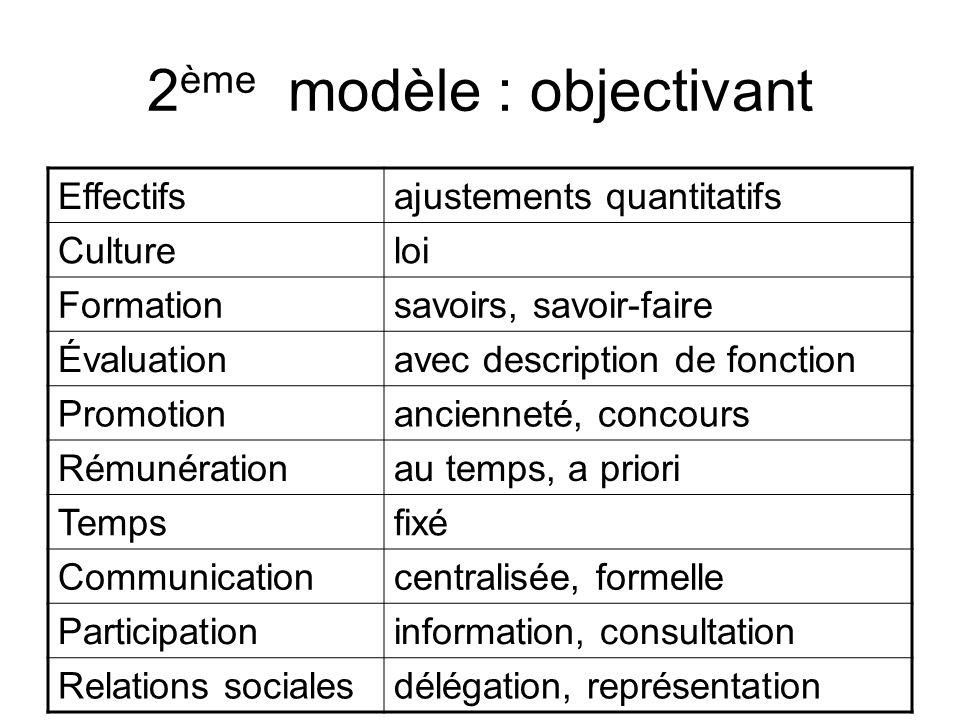 2 ème modèle : objectivant Effectifsajustements quantitatifs Cultureloi Formationsavoirs, savoir-faire Évaluationavec description de fonction Promotio