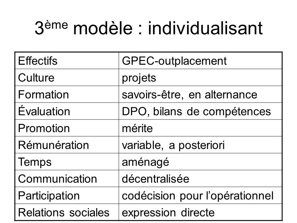 3 ème modèle : individualisant EffectifsGPEC-outplacement Cultureprojets Formationsavoirs-être, en alternance ÉvaluationDPO, bilans de compétences Pro