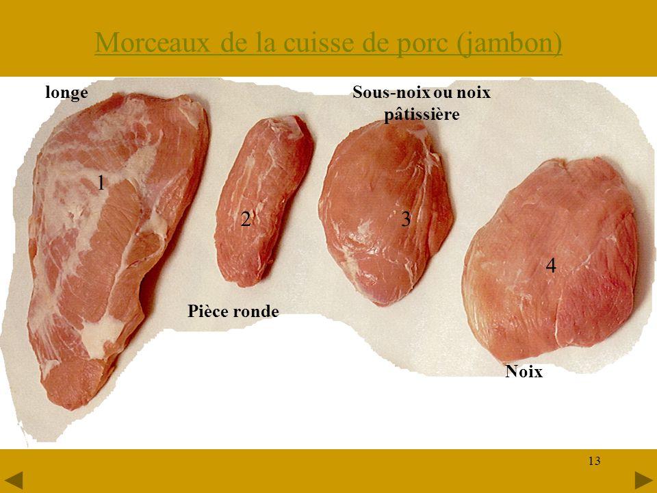 13 Morceaux de la cuisse de porc (jambon) longe Pièce ronde Sous-noix ou noix pâtissière Noix 1 23 4