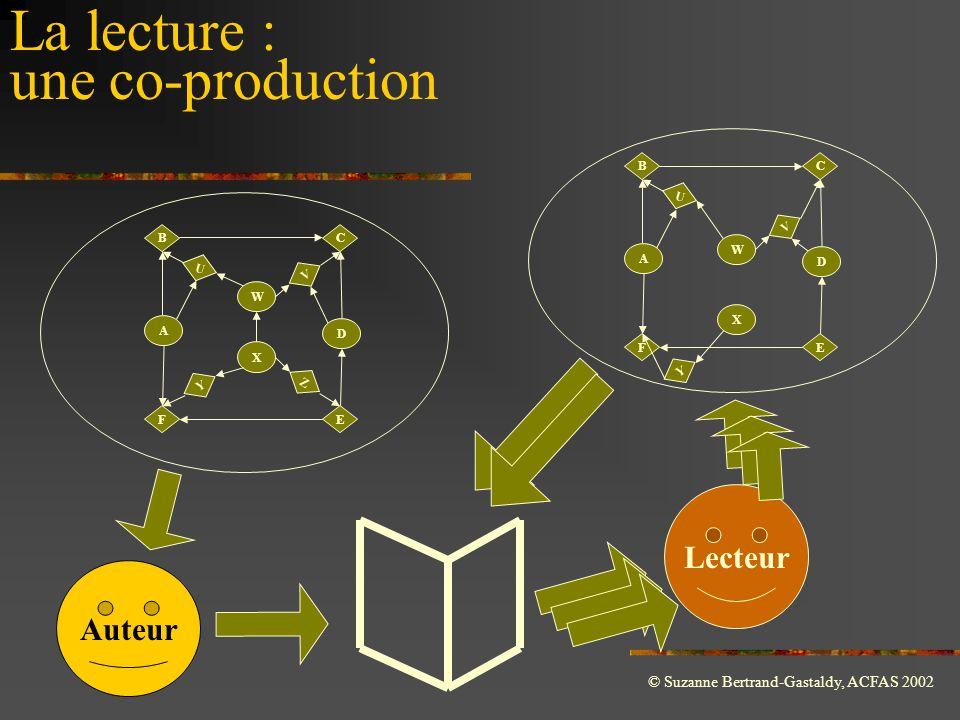 © Suzanne Bertrand-Gastaldy, ACFAS 2002 B U FE C A D Y X W Z V Auteur Lecteur La lecture : une co-production B U FE C A D Y X W V