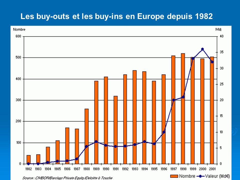 Les buy-outs et les buy-ins en Europe depuis 1982