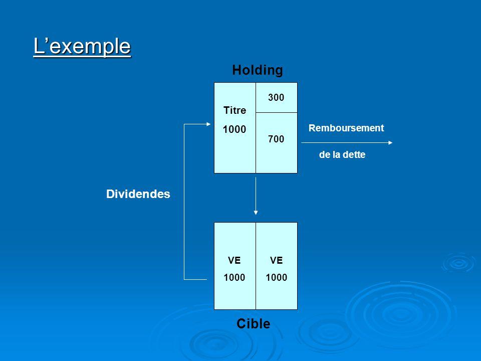 L'exemple Dividendes Remboursement de la dette Cible Holding Titre 1000 300 700 VE 1000 VE 1000