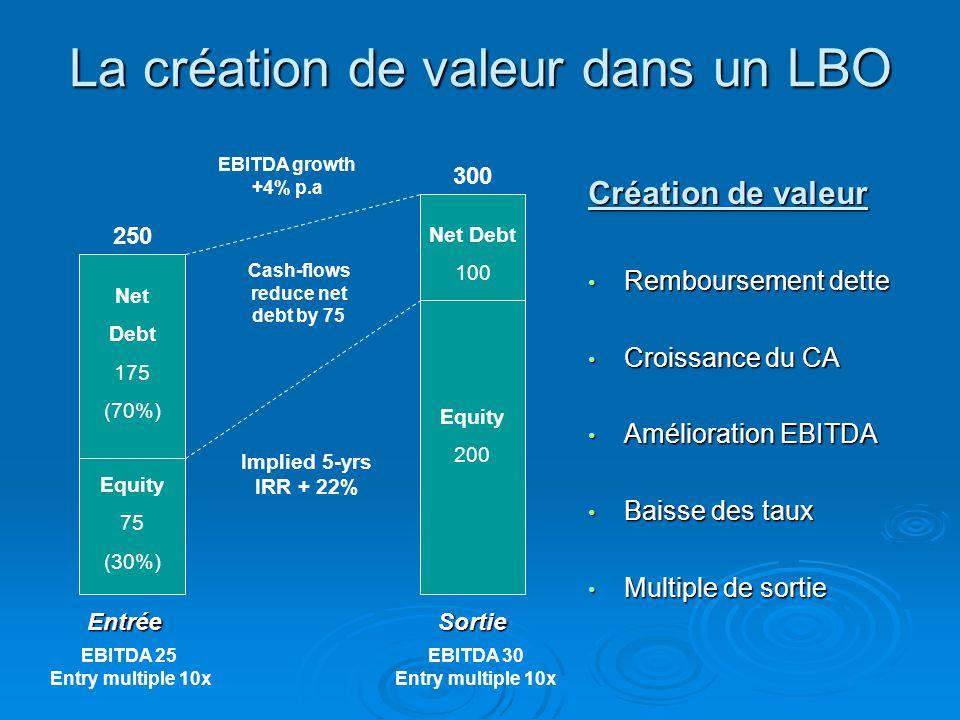 La création de valeur dans un LBO Entrée Equity 75 (30%) Net Debt 175 (70%) 250 Sortie 300 Création de valeur • Remboursement dette • Croissance du CA • Amélioration EBITDA • Baisse des taux • Multiple de sortie Equity 200 Net Debt 100 Implied 5-yrs IRR + 22% EBITDA growth +4% p.a Cash-flows reduce net debt by 75 EBITDA 25 Entry multiple 10x EBITDA 30 Entry multiple 10x