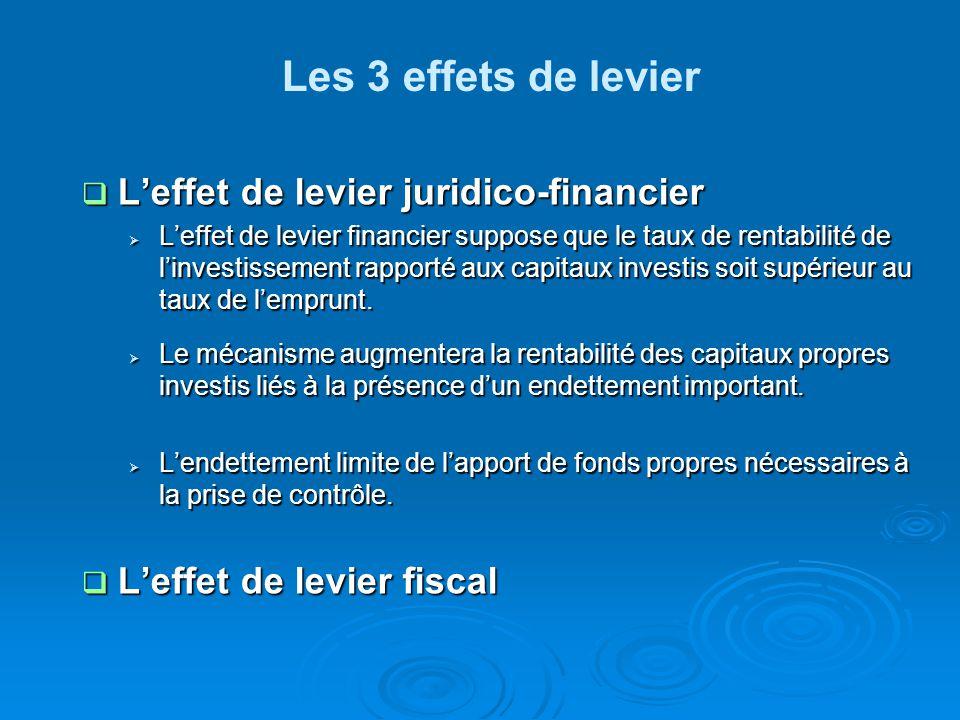  L'effet de levier juridico-financier  L'effet de levier financier suppose que le taux de rentabilité de l'investissement rapporté aux capitaux investis soit supérieur au taux de l'emprunt.