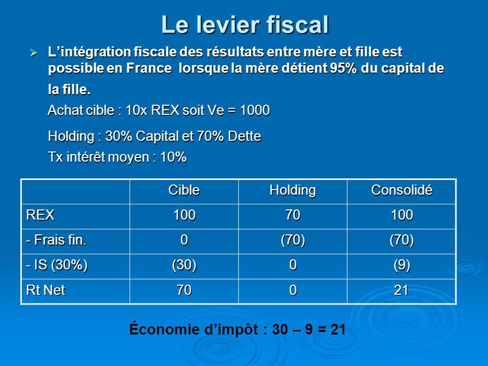 Le levier fiscal  L'intégration fiscale des résultats entre mère et fille est possible en France lorsque la mère détient 95% du capital de la fille.