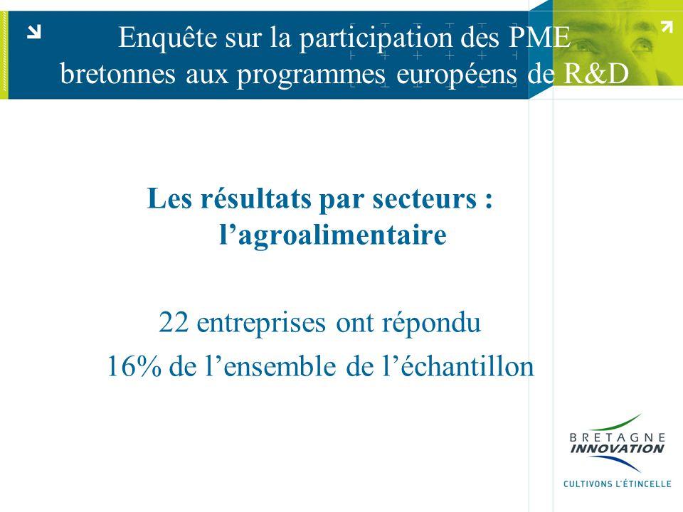 Enquête sur la participation des PME bretonnes aux programmes européens de R&D Les résultats par secteurs : l'agroalimentaire 22 entreprises ont répondu 16% de l'ensemble de l'échantillon