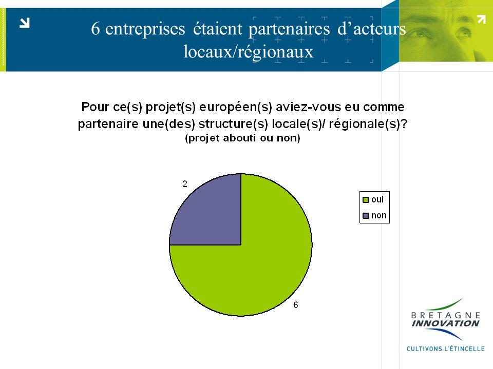 6 entreprises étaient partenaires d'acteurs locaux/régionaux